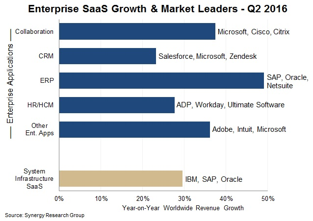 Enterprise SaaS Growth and Market Leaders Q2 2017