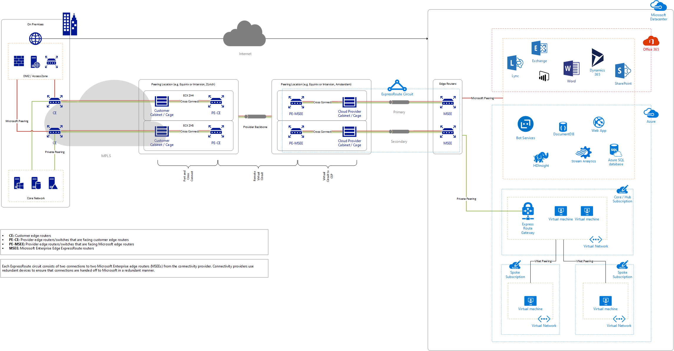 Azure ExpressRoute Overview