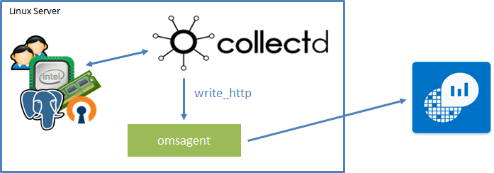 Adding your CollectD metrics to Operations Management Suite · Stefan