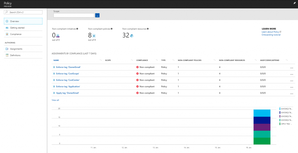Azure Policy Overview